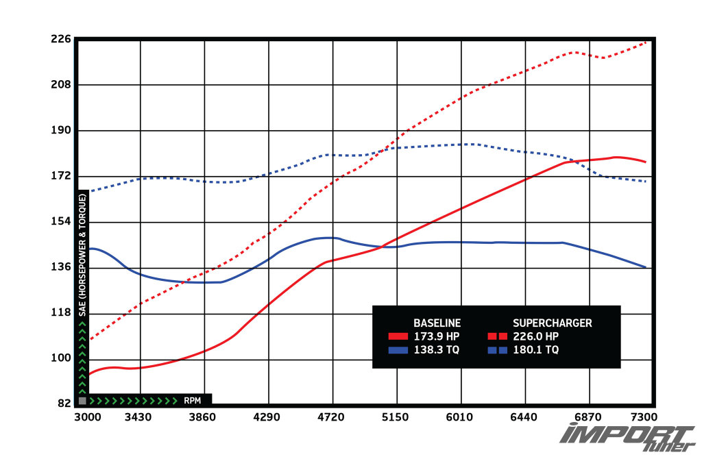 frs-brz-innovate-supercharger-kit-dyno-graph